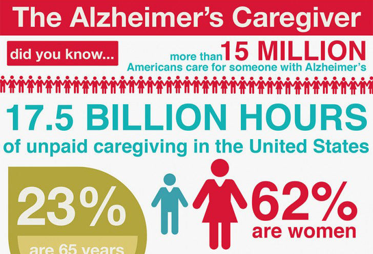 Alzheimer's Caregivers Infographic