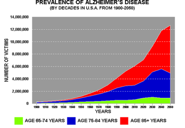 Protect Against Alzheimer's | graph showing the projected rise in Alzheimer's disease through the year 2020