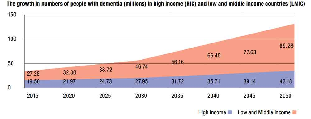 Cure Alzheimer's | Graph showing the predicted worldwide rise in dementia incidence through the year 2050.