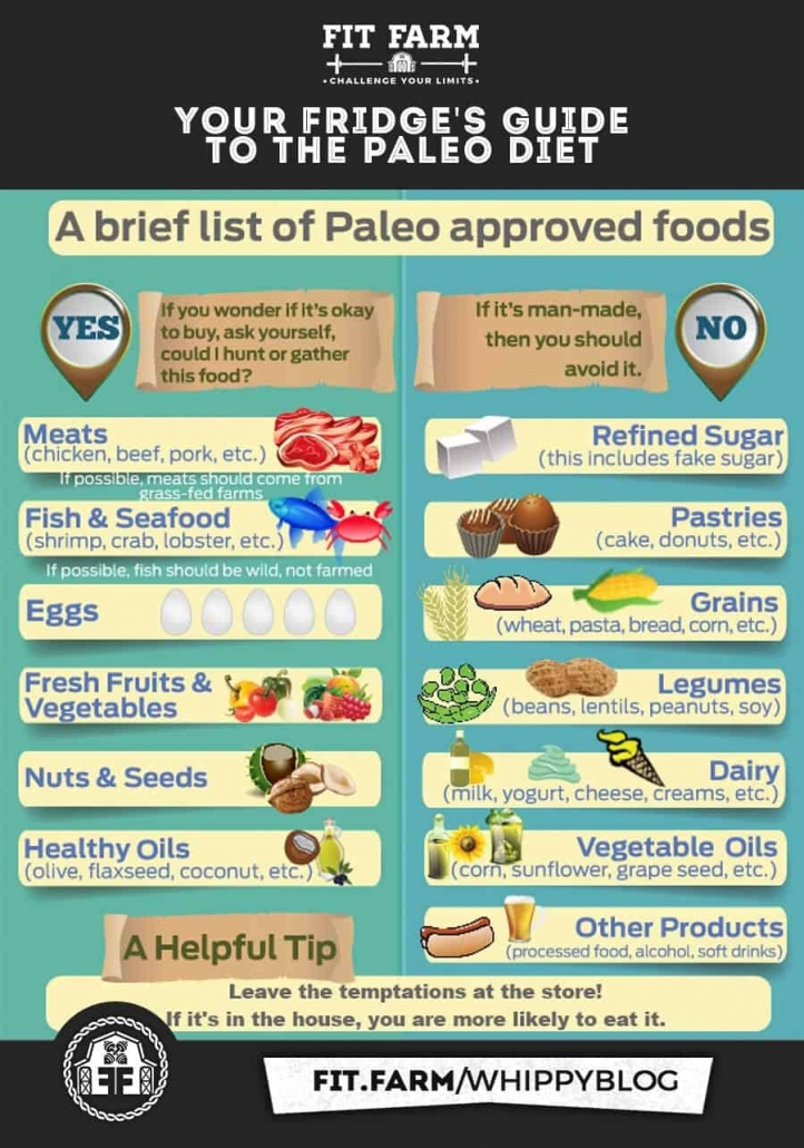 Alzheimers Keto diet introduction to paleo